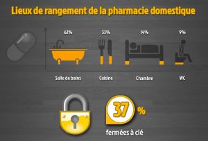 Sécurité pharmacologique domestique