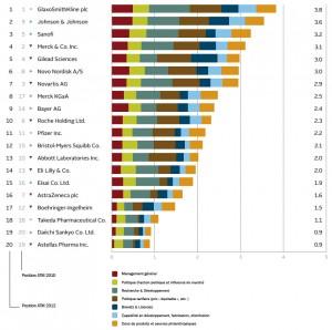 ATM 2012 - Classement général