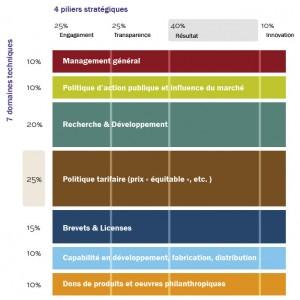 Critères de notation et évaluation - index ATM 2012