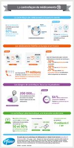 Infographie sur la contrefaçon de médicaments