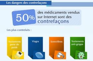 Contrefaçons - Médicaments en ligne