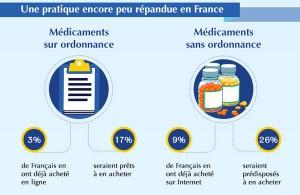 France - Achat de médicaments en ligne