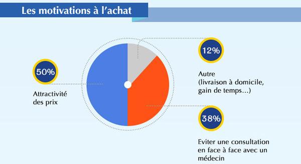 Les fran ais et l 39 achat de m dicaments en ligne ifdp for Achat vegetaux en ligne